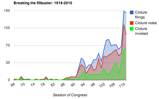 Breaking the filibuster: 1919-2010