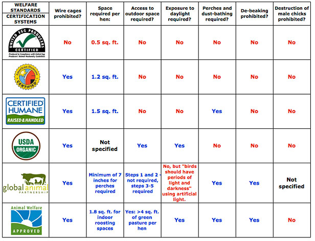 Chart of what egg labels mean