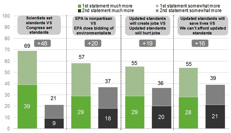 American Lung Association poll, EPA arguments