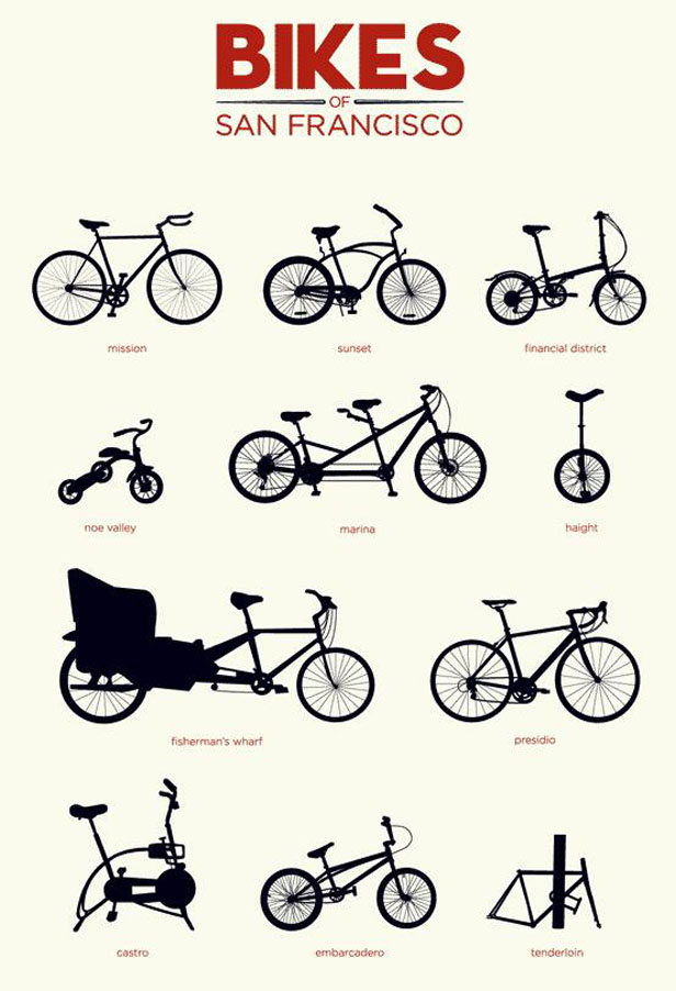 poster of the bikes of San Francisco