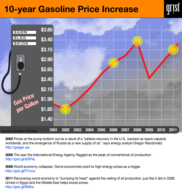 gas price infographic