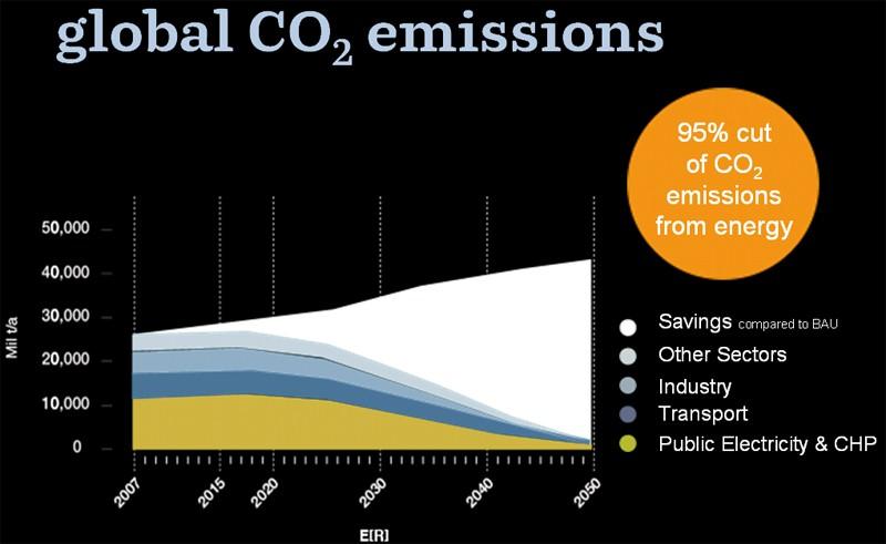 energy [r]evolution - global co2 emissions