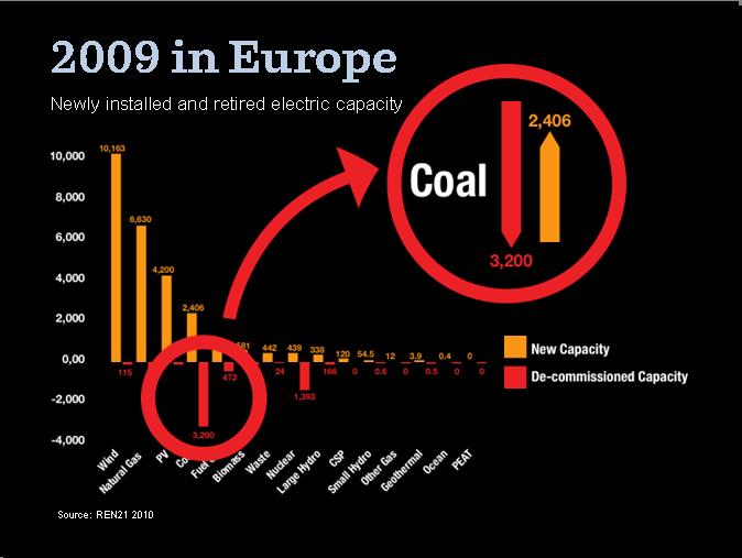 energy [r]evolution - 2009 in Europe