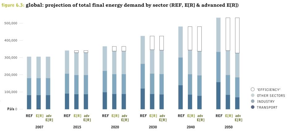 energy [r]evolution - global energy demand
