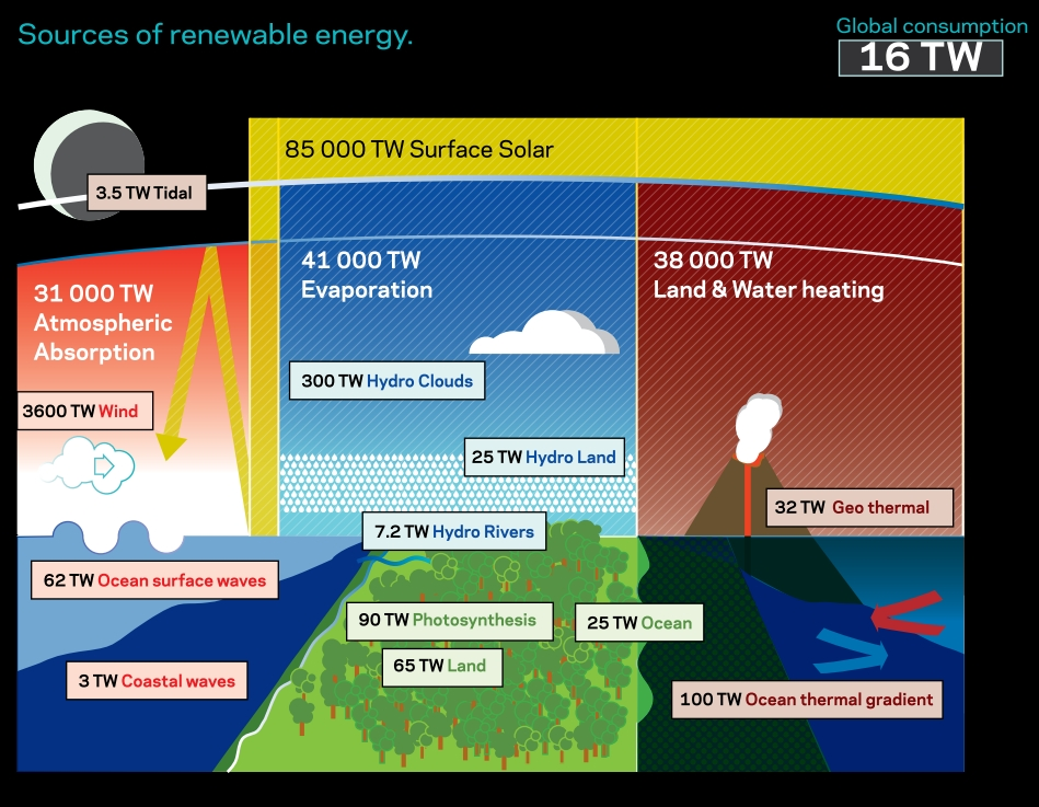Saul Griffith: sources of renewable energy
