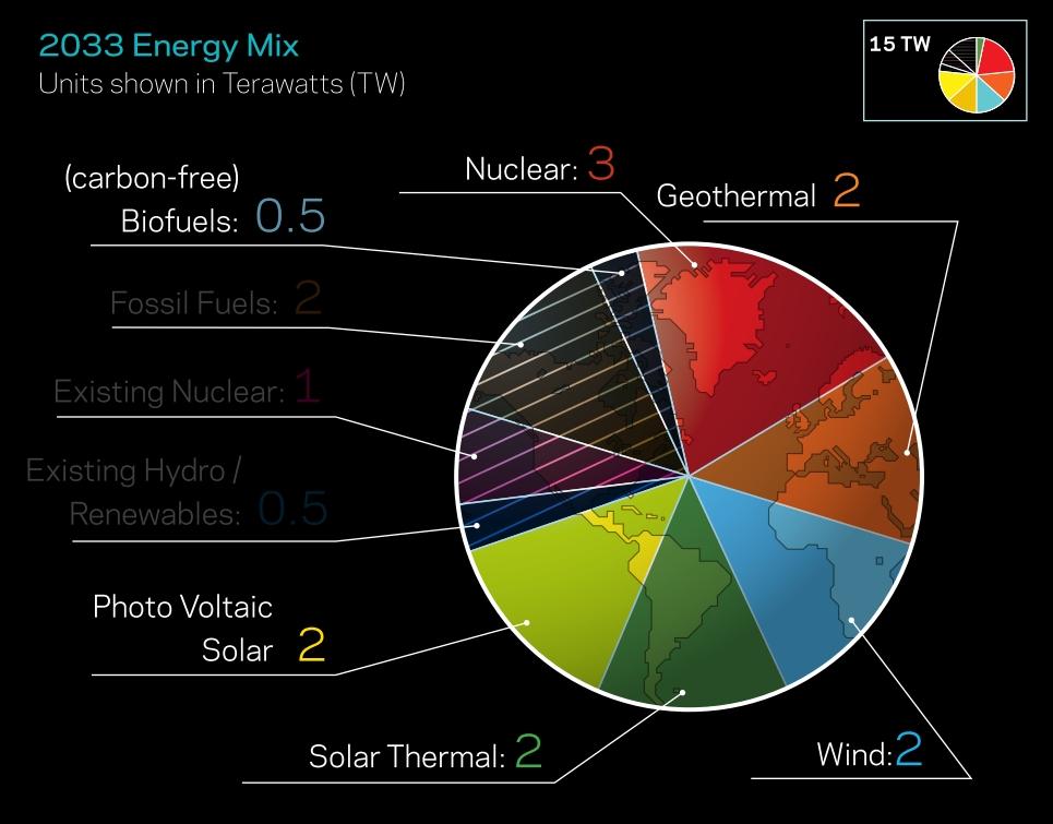 Saul Griffith: 2033 energy mix