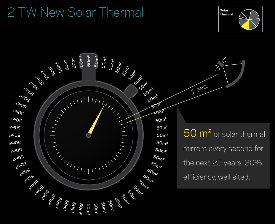 Saul Griffith: 2 new TW of solar thermal