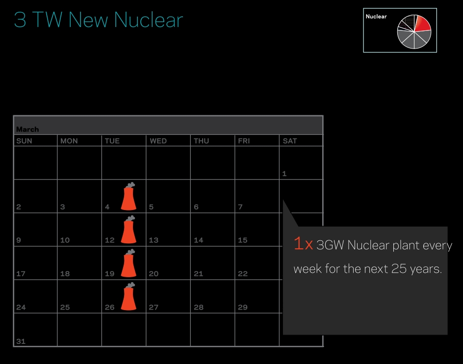 Saul Griffith: 3 new TW of nuclear