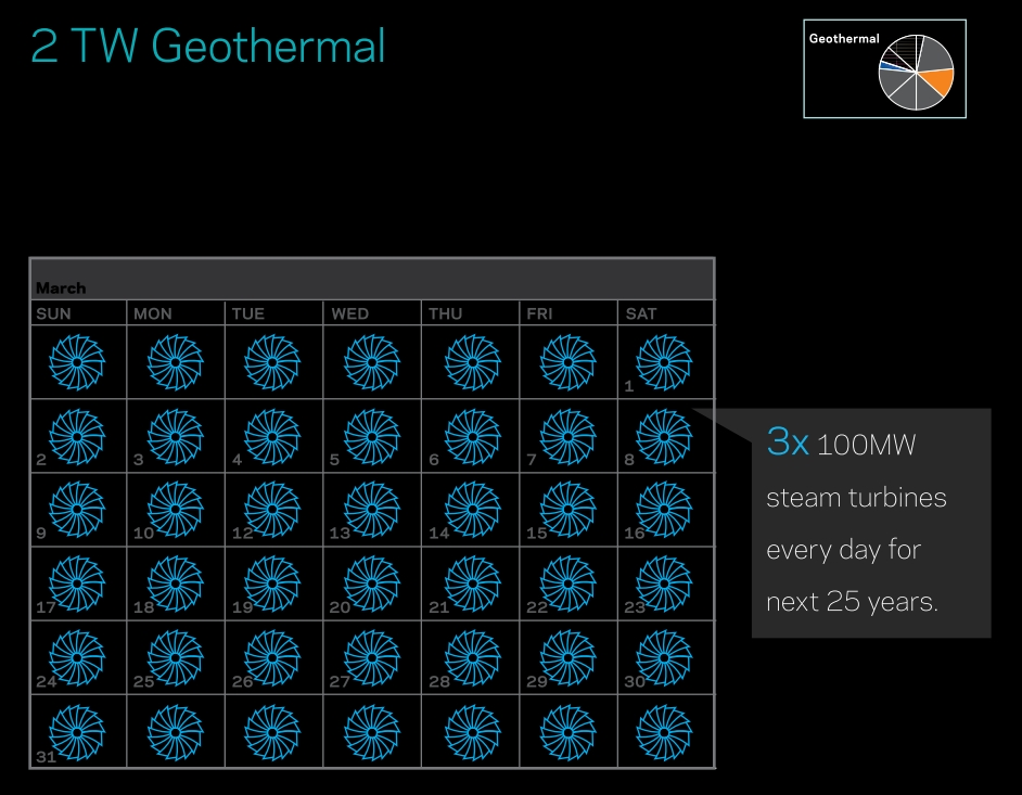 Saul Griffith: 2 new TW of geothermal