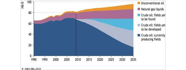 peak oil projections from IEA