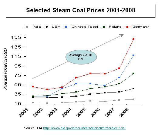 Steam coal prices
