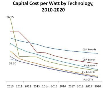 Solar Cost Graph