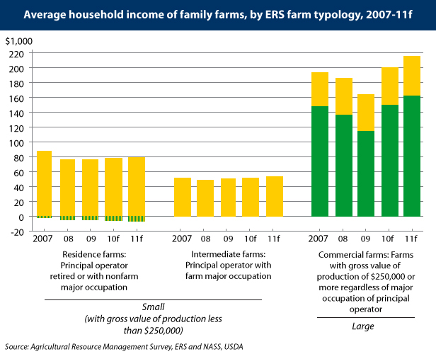 chart of income of family farms