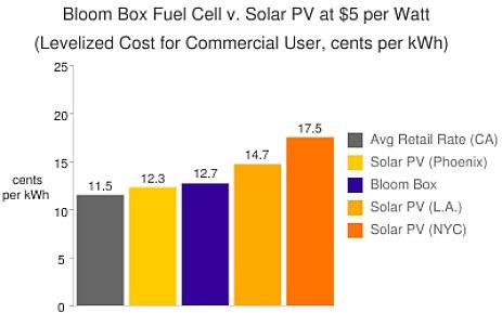 Bloom Box Fuel Cell v. Solar PV at $5 per watt