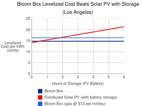 Bloom Box Levelized Cost Beats Solar PV with Storage