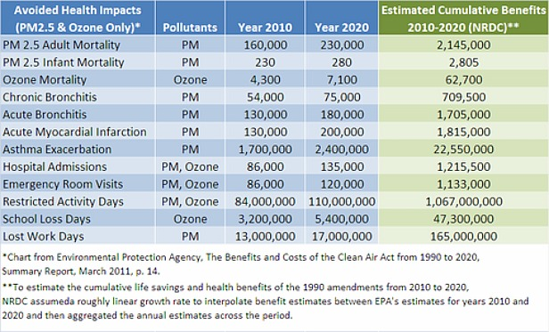 Clean Air Act benefits
