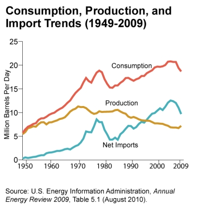 EIA: consumption, production, and import trends