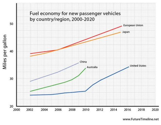 Fuel economy chart shows U.S. efficiency improving but far behind everyone else