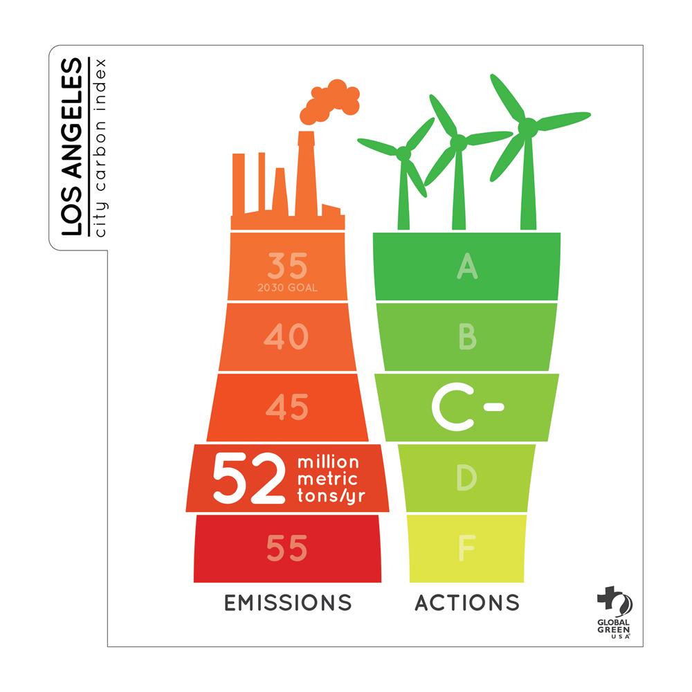 City Carbon index