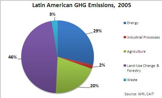 Greenhouse gas emissions in Latin America