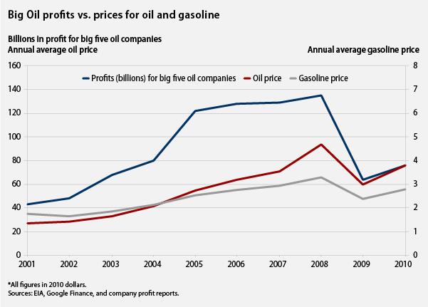 Big Oil profits vs. prices for oil and gasoline