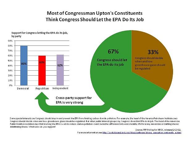 Most of Congressman Upton's Constituents Think Congress Should Let the EPA Do Its Job
