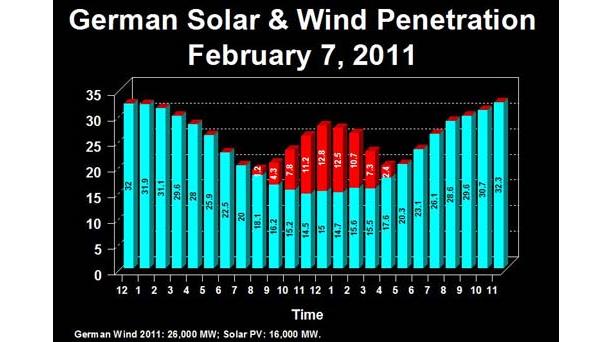 Wind chart.