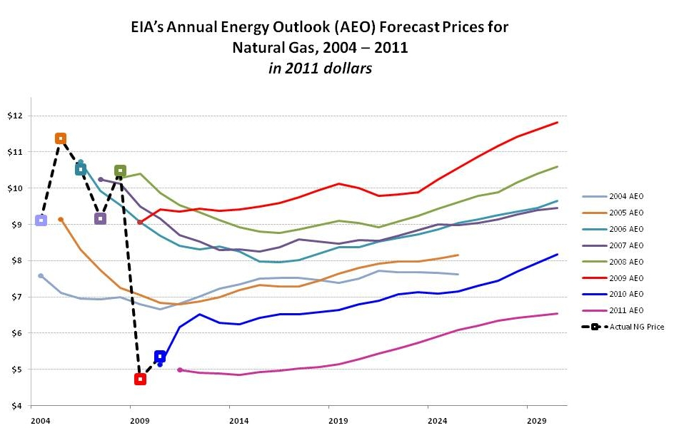 EIA natural gas price forecasts