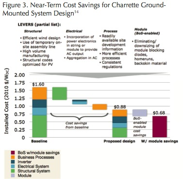 Near-term cost savings for Charrette ground-mounted system design