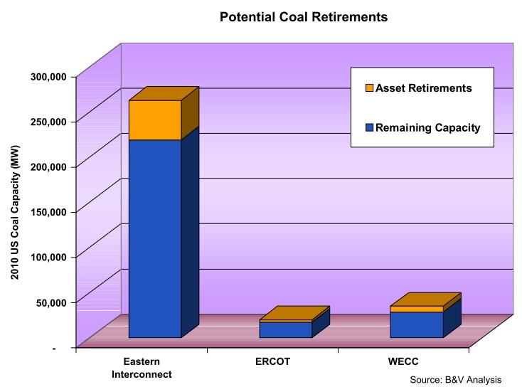 B&V: coal retirements