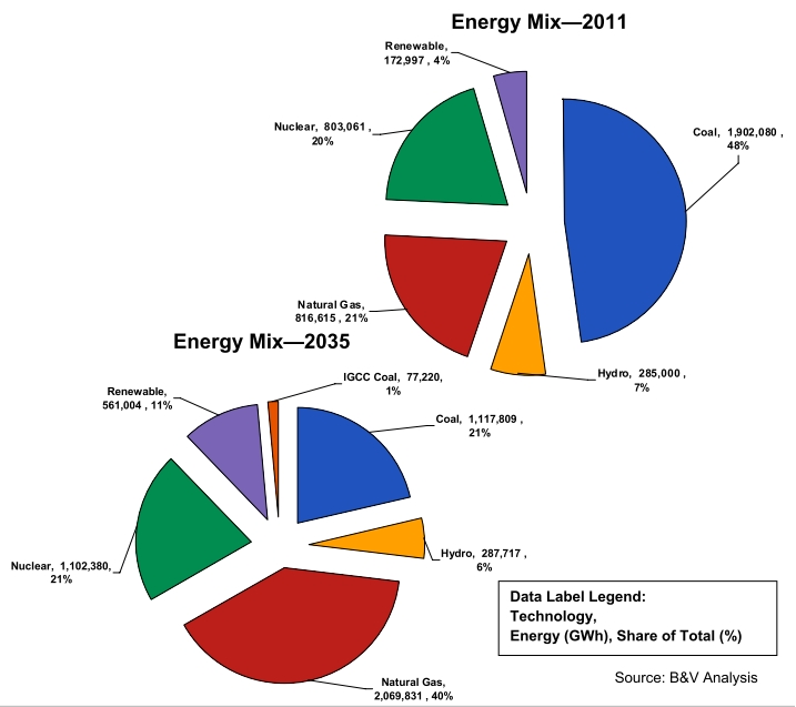 B&V: energy mix 2035