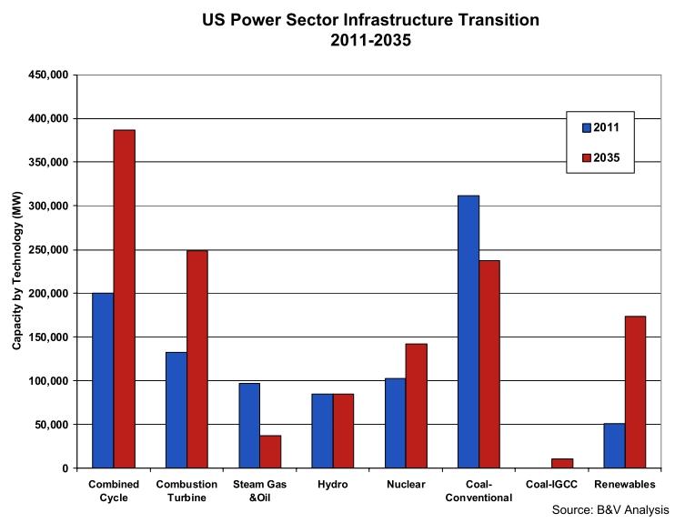 B&V: US power infrastructure, 2011-2035