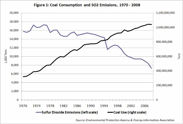 Coal consumption and SO2 emissions