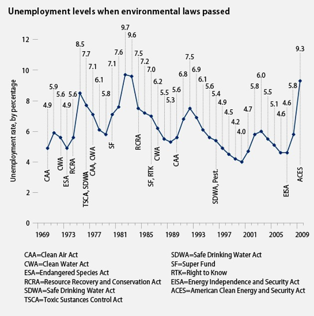 Unemployment levels when environmental laws passed