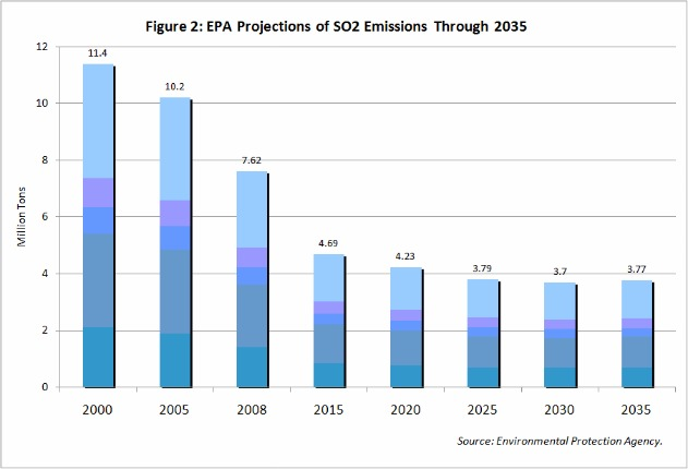 EPA projections of so2 emissions through 2035