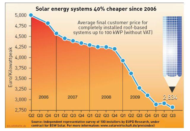 EU solar energy costs