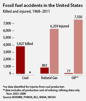 fossil fuel accidents in the United States