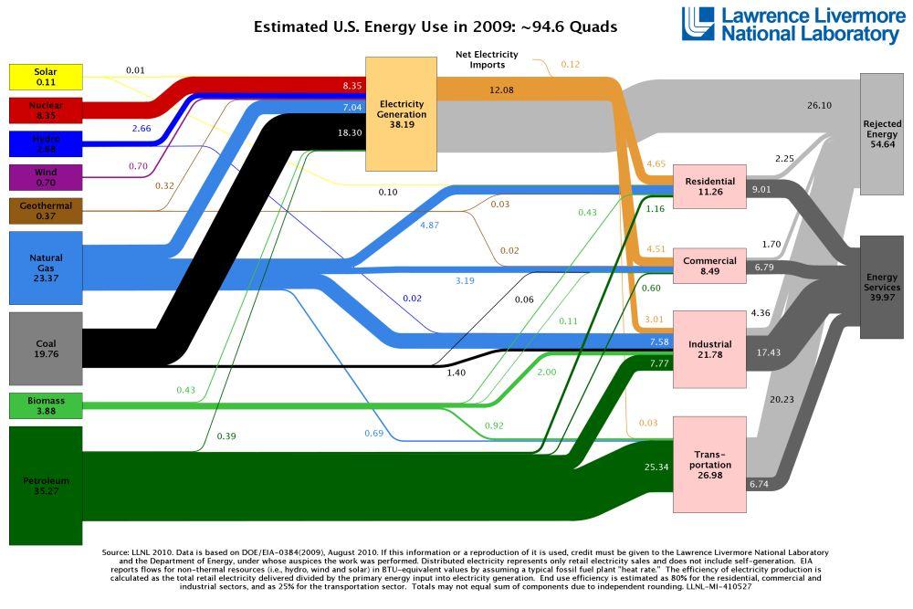 LLNL: US energy flows, 2009