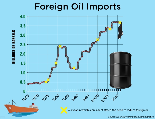 Foreign Oil Imports