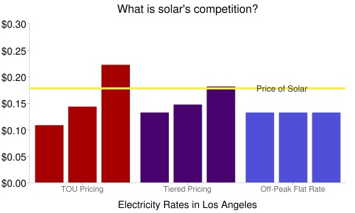 What is solar's competition?