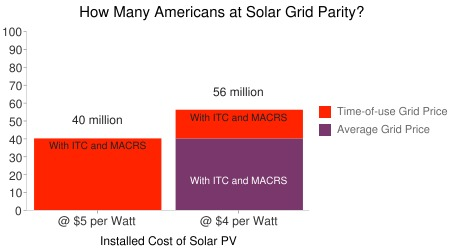 How many Americans are at solar grid parity?
