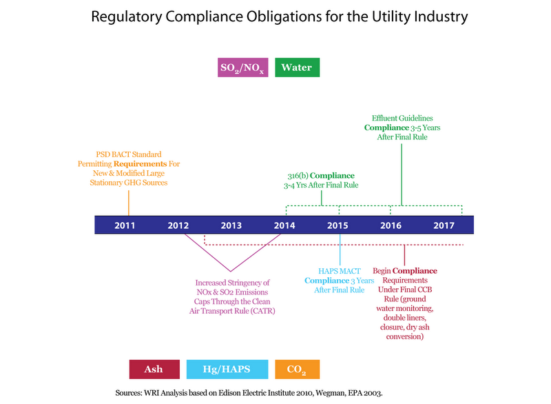 Regulatory compliance oblications for utility industry