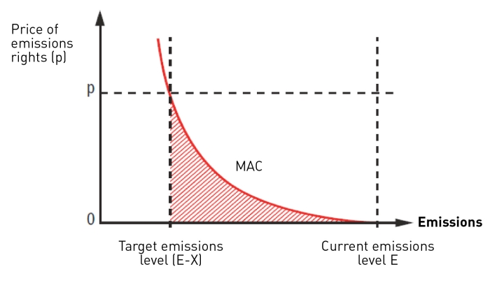 Traditional carbon price cost curve
