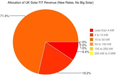 Allocation of UK solar FIT revenue at new rates, no big solar