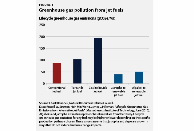 Greenhouse gas pollution from jet fuels