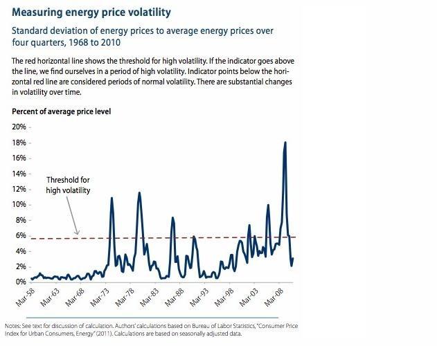 Measuring energy price volatility