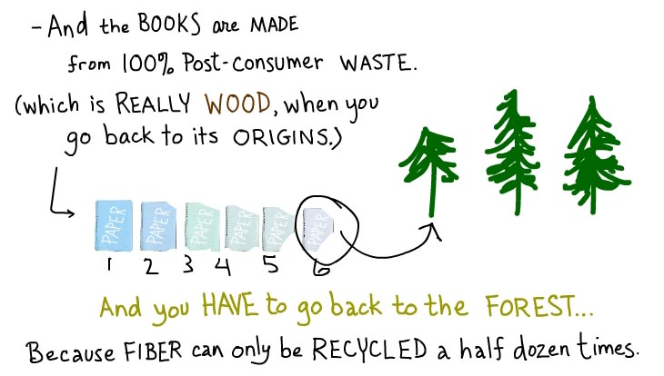 And the books are made from 100 percent post-consumer waste (which is really wood, when you go back to its origins. And you have to go back to the forest, because fiber can only be recycled a half dozen times.