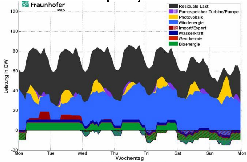 German electricity over a week in 2050