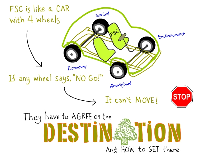 FSC is like a car with four wheels. If any wheel says 'no go!' it can't move! They have to agree on the destination and how to get there.