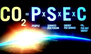 CO2 = P x S x E x C
